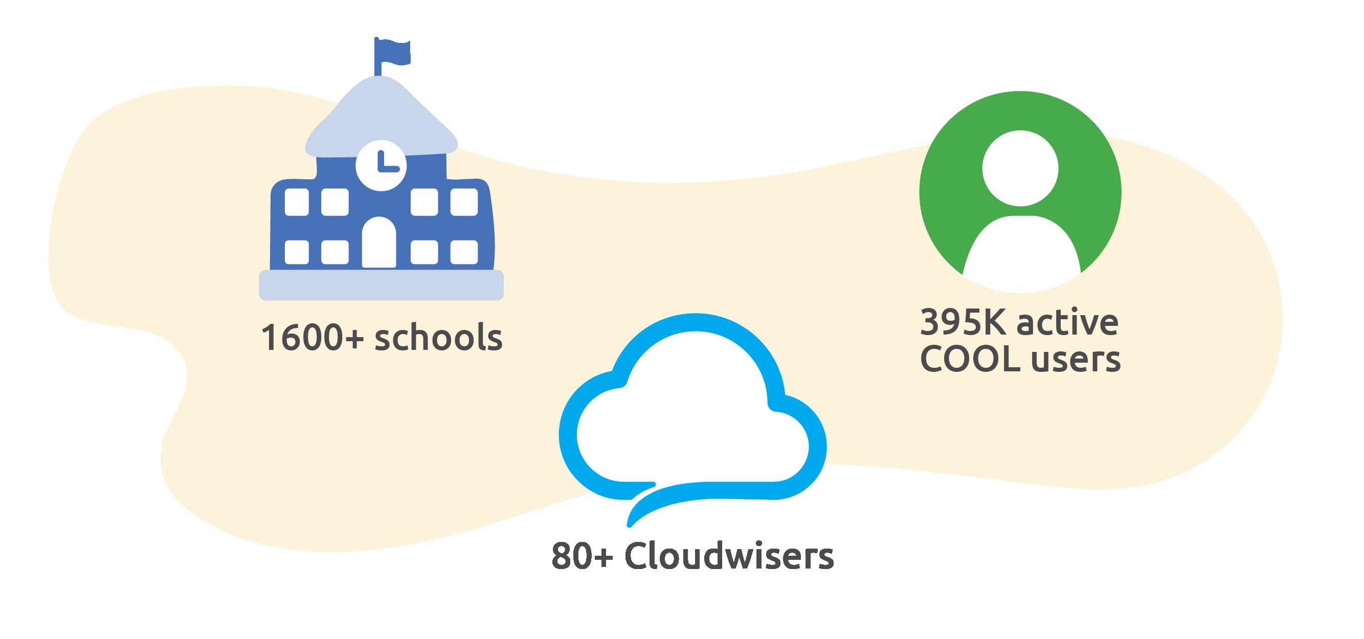 cloudwise statistics cool